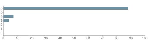 Chart?cht=bhs&chs=500x140&chbh=10&chco=6f92a3&chxt=x,y&chd=t:88,0,7,4,0,0,0&chm=t+88%,333333,0,0,10|t+0%,333333,0,1,10|t+7%,333333,0,2,10|t+4%,333333,0,3,10|t+0%,333333,0,4,10|t+0%,333333,0,5,10|t+0%,333333,0,6,10&chxl=1:|other|indian|hawaiian|asian|hispanic|black|white